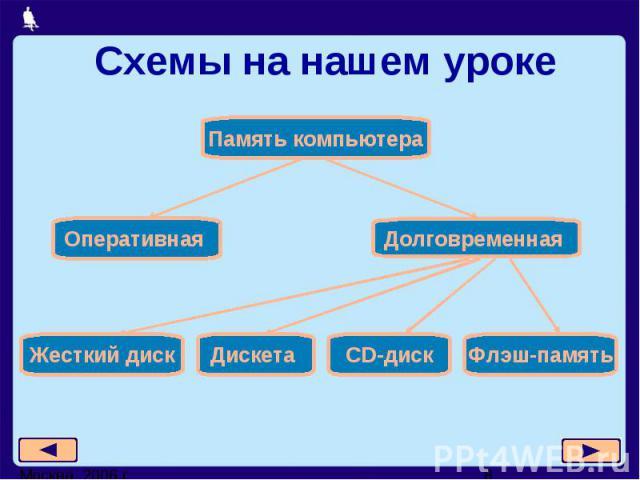 Схемы на нашем уроке