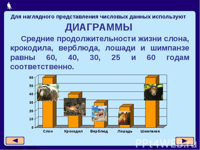 Для наглядного представления числовых данных используют Средние продолжительности жизни слона, крокодила, верблюда, лошади и шимпанзе равны 60, 40, 30, 25 и 60 годам соответственно.
