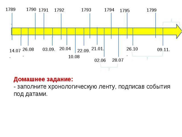 Домашнее задание: - заполните хронологическую ленту, подписав события под датами.