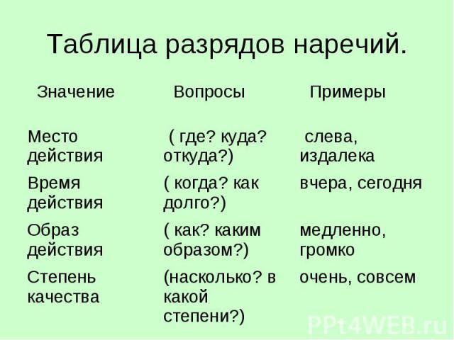 Таблица разрядов наречий.