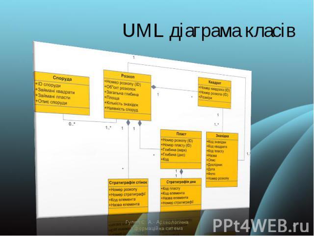 UML діаграма класів