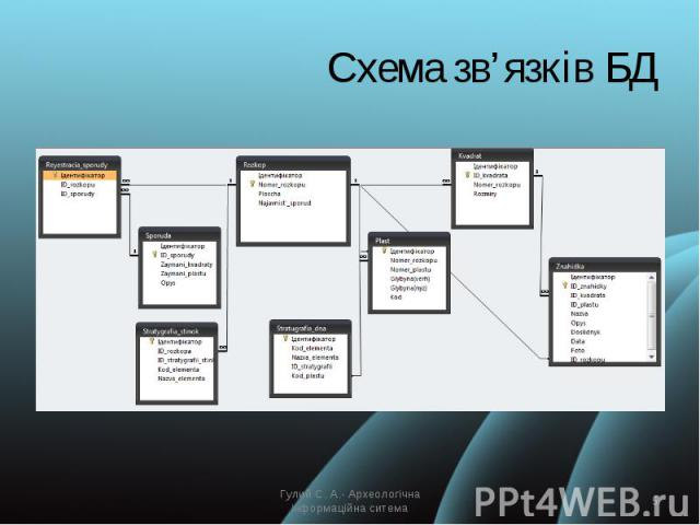 Схема зв'язків БД