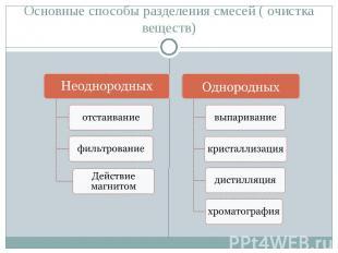 Основные способы разделения смесей ( очистка веществ) Неоднородных отстаиваниефи