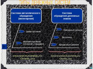 ТИПЫ ДЕНЕЖНЫХ СИСТЕМ Система металлического обращения(монетарная) биметаллизм мо