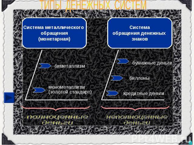 ТИПЫ ДЕНЕЖНЫХ СИСТЕМ Система металлического обращения(монетарная) биметаллизм монометаллизм(золотой стандарт) полноценныеденьги Системаобращения денежных знаков бумажные деньги биллоны кредитные деньги неполноценныеденьги