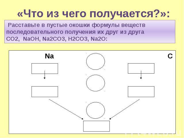 «Что из чего получается?»: Расставьте в пустые окошки формулы веществ последовательного получения их друг из друга CO2, NaOH, Na2CO3, H2CO3, Na2O: