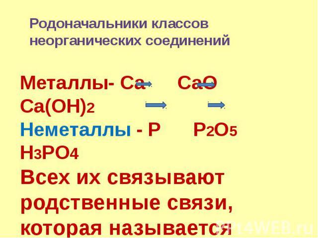 Родоначальники классов неорганических соединений Металлы- Ca CaO Ca(OH)2Неметаллы - P P2O5 H3PO4Всех их связывают родственные связи, которая называется генетической