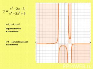 x=2, x=1, x=-2Вертикальные асимптоты y=0 – горизонтальная асимптота