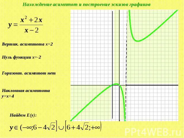 Нахождение асимптот и построение эскизов графиков Вертик. асимптота x=2 Нуль функции x=-2 Горизонт. асимптот нет Наклонная асимптота y=x+4