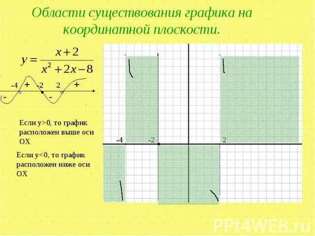Области существования графика на координатной плоскости. Если y>0, то график расположен выше оси ОХ Если y