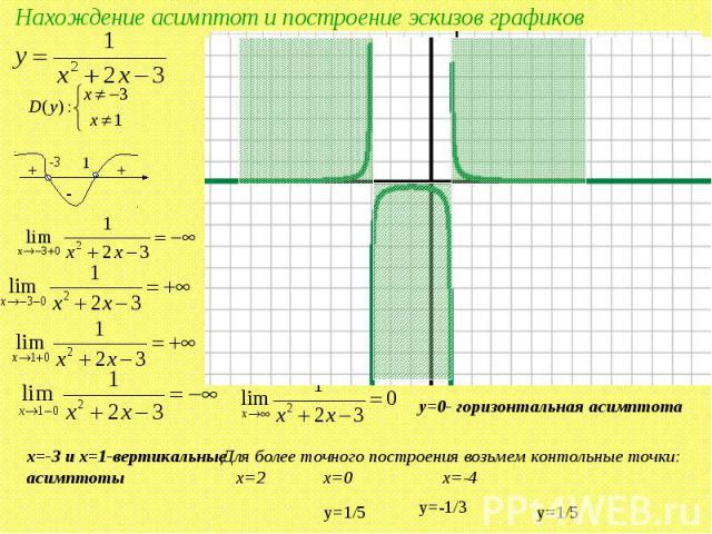 Нахождение асимптот и построение эскизов графиков x=-3 и x=1-вертикальные асимптоты y=0- горизонтальная асимптота Для более точного построения возьмем контольные точки: x=2 x=0 x=-4