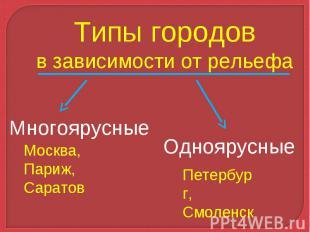 Типы городовв зависимости от рельефа Многоярусные Москва, Париж, Саратов Однояру