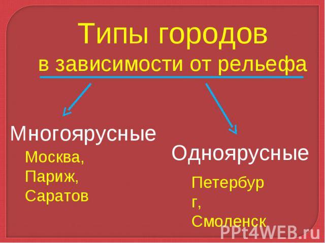 Типы городовв зависимости от рельефа Многоярусные Москва, Париж, Саратов Одноярусные Петербург, Смоленск,Балаково