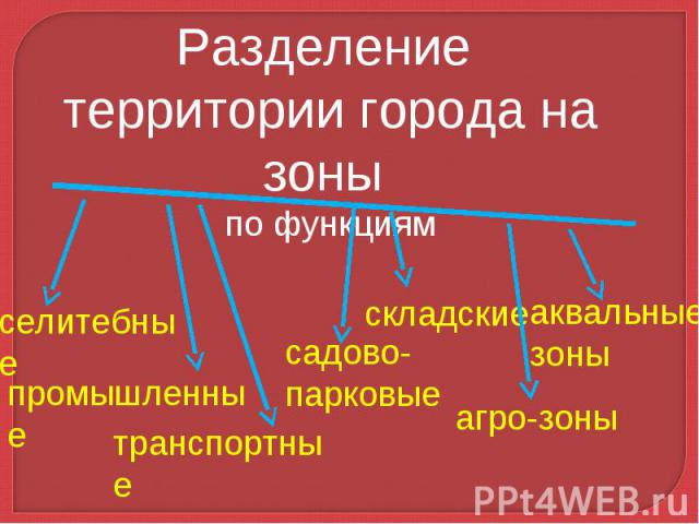 Разделение территории города на зоны по функциям
