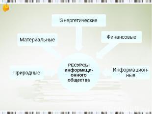 РЕСУРСЫ информаци-онного обществаПриродныеМатериальныеЭнергетическиеФинансовыеИн