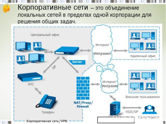 Корпоративные сети – это объединение локальных сетей в пределах одной корпорации для решения общих задач.