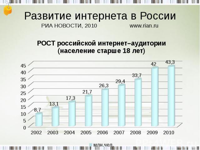 Развитие интернета в РоссииРИА НОВОСТИ, 2010www.rian.ru РОСТ российской интернет–аудитории(население старше 18 лет)