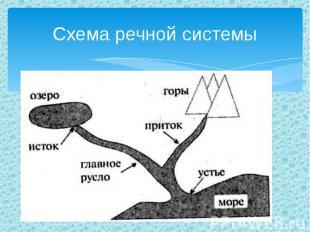 Схема речной системы