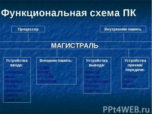 Функциональная схема ПК