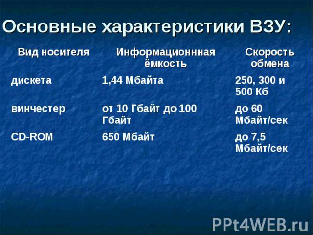 Основные характеристики ВЗУ: