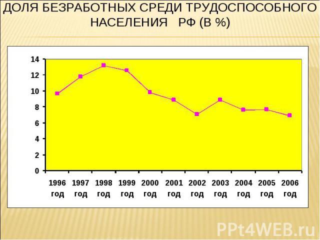 Доля безработных среди трудоспособного населения РФ (в %)