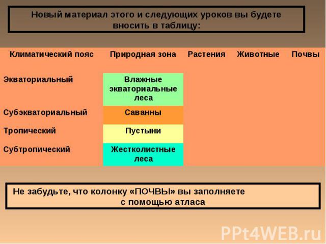 Новый материал этого и следующих уроков вы будете вносить в таблицу: Не забудьте, что колонку «ПОЧВЫ» вы заполняете с помощью атласа