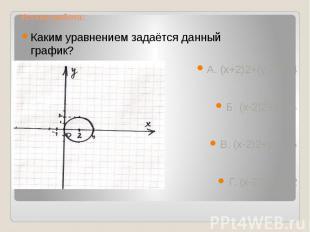Устная работа: Каким уравнением задаётся данный график? А. (х+2)2+(у-2)2=4Б. (х-