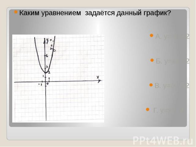 Каким уравнением задаётся данный график? А. у=-х2+2Б. у=х2 +2В. у=(х-2)2 Г. у=х2 -2