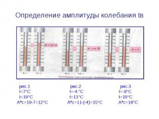 Определение амплитуды колебания tв рис.1 рис.2 рис.3 t=7°С t=-4 °С t=-8°С t=19°С