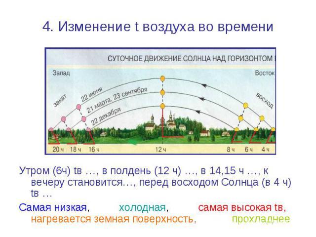 4. Изменение t воздуха во времени Утром (6ч) tв …, в полдень (12 ч) …, в 14,15 ч …, к вечеру становится…, перед восходом Солнца (в 4 ч) tв … Самая низкая, холодная, самая высокая tв, нагревается земная поверхность, прохладнее