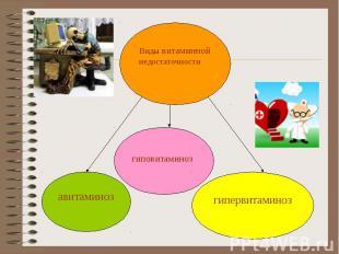 Виды витаминной недостаточности гиповитаминоз авитаминоз гипервитаминоз