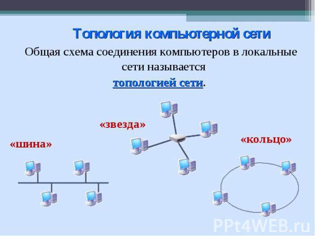 Топология компьютерной сети Общая схема соединения компьютеров в локальные сети называется топологией сети.