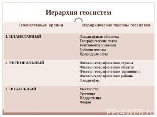 Иерархия геосистем