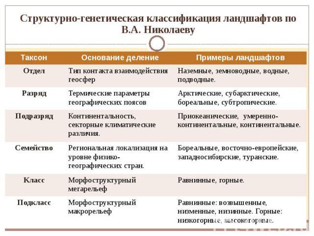 Структурно-генетическая классификация ландшафтов по В.А. Николаеву