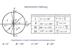 Заполните таблицу Определите, в какой четверти расположены углы: