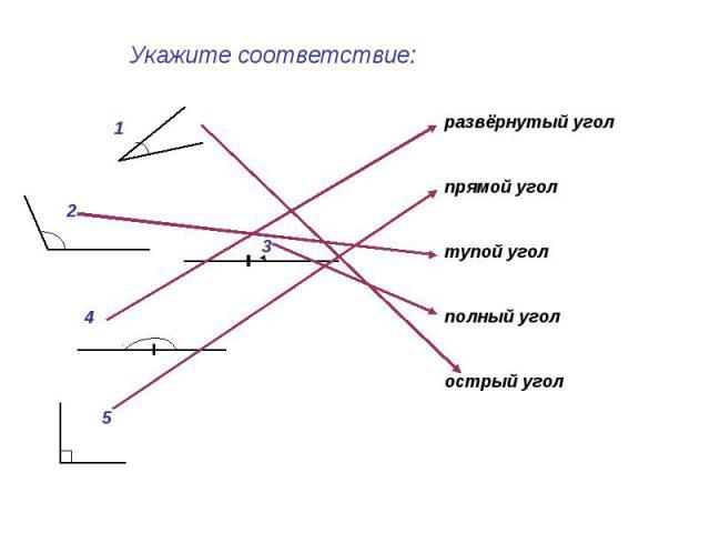 Укажите соответствие: развёрнутый уголпрямой уголтупой угол полный уголострый угол