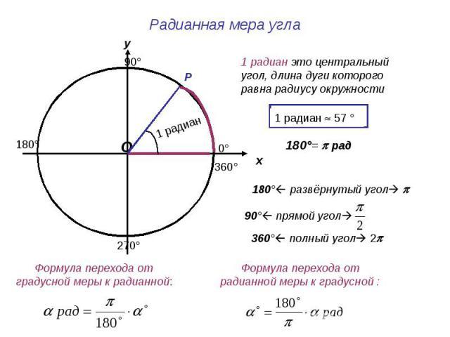 Радианная мера угла Формула перехода от градусной меры к радианной: 1 радиан это центральный угол, длина дуги которого равна радиусу окружности 180° развёрнутый угол v 360° полный угол 2 Формула перехода от радианной меры к градусной :