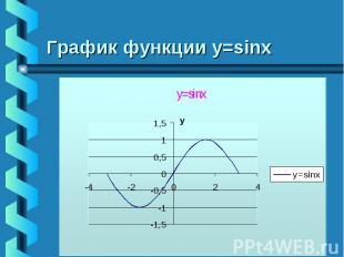 График функции у=sinx