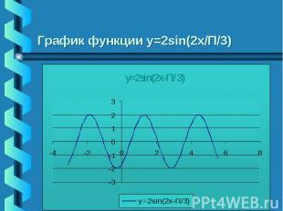 График функции у=2sin(2x/П/3)