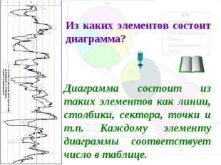 Из каких элементов состоит диаграмма? Диаграмма состоит из таких элементов как л