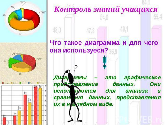 Контроль знаний учащихся Что такое диаграмма и для чего она используеся? Диаграммы – это графическое представление данных. Они используются для анализа и сравнения данных, представления их в наглядном виде.