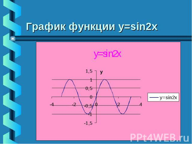 График функции у=sin2x