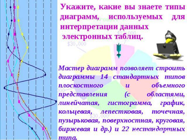 Укажите, какие вы знаете типы диаграмм, используемых для интерпретации данных электронных таблиц. Мастер диаграмм позволяет строить диаграммы 14 стандартных типов плоскостного и объемного представления (с областями, линейчатая, гистограмма, график, …