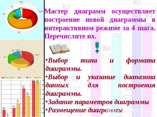 Мастер диаграмм осуществляет построение новой диаграммы в интерактивном режиме за 4 шага. Перечислите их. Выбор типа и формата диаграммы.Выбор и указание диапазона данных для построения диаграммы.Задание параметров диаграммы Размещение диаграммы