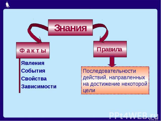 Знания Ф а к т ы ЯвленияСобытияСвойстваЗависимости Правила Последовательности действий, направленныхна достижение некоторойцели