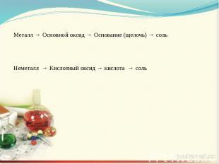 Металл → Основной оксид → Основание (щелочь) → сольНеметалл → Кислотный оксид →
