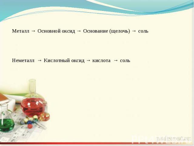 Металл → Основной оксид → Основание (щелочь) → сольНеметалл → Кислотный оксид → кислота → соль