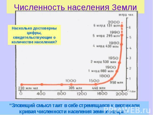 """Численность населения Земли Насколько достоверны цифры, свидетельствующие о количестве населения? """"Зловещий смысл таит в себе стремящаяся к вертикали кривая численности населения земного шара""""."""