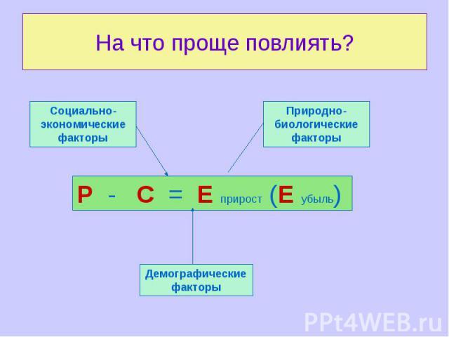 На что проще повлиять? Социально-экономические факторы Природно-биологические факторы Р - С = Е прирост (Е убыль) Демографические факторы