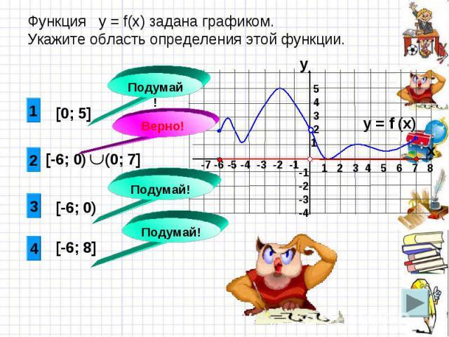 Функция у = f(x) задана графиком. Укажите область определения этой функции.